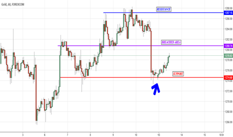 XAUUSD: Buyers In Control