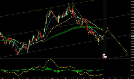 AUDUSD: LONG to 0.77 then SHORT for wave 5