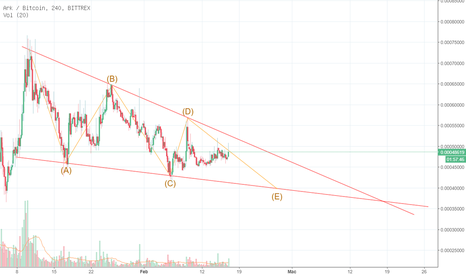 ARKBTC: Elliot Wave dan falling wedge