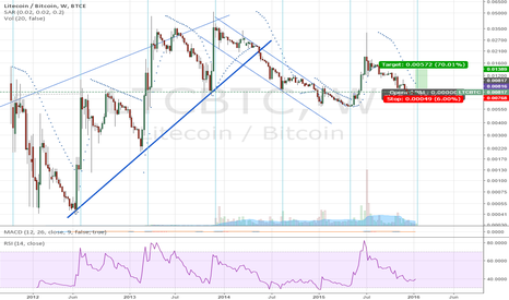 LTCBTC: Litecoin Due for a Rise