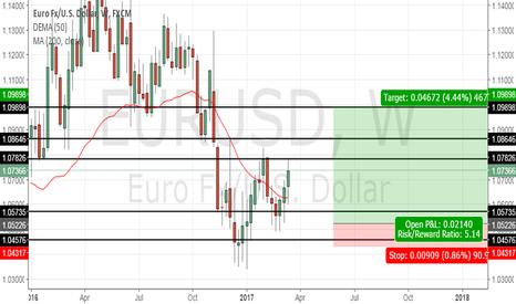 EURUSD: EUR/USD LONG TERM OUTLOOK