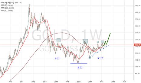 GOLD: GOLD Monthly Chart - Bullish Scenario.