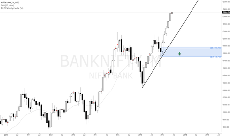BANKNIFTY: Bank Nifty indian index long term buy setup at monthly demand