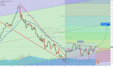 USDCAD: USDCAD Long from the consolidation triangle