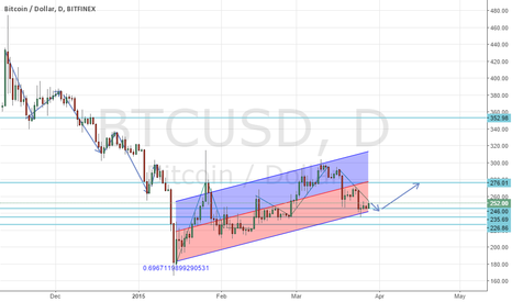 BTCUSD: bounce could come soon