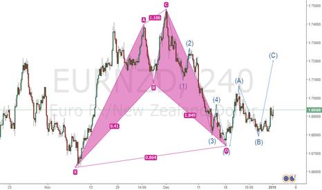 EURNZD: Bullish Cypher and 5 Waves Pattern