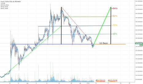 ZECUSDT: [GOOD] ZEC/USD (Zcash) forecast next 11 days.