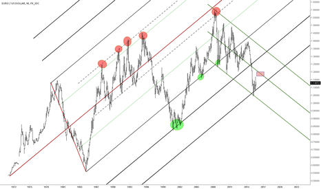 EURUSD: monthly chart view EURO