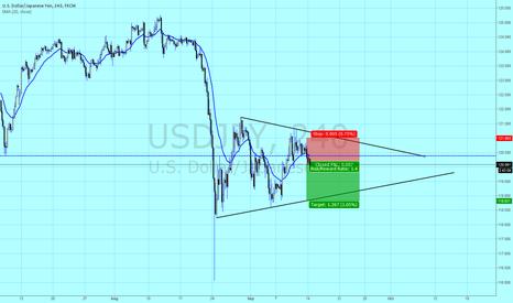USDJPY: Short UJ to the trend line