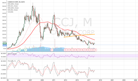 CCJ: Either bottomed or about to bottom in 2018