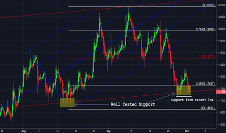 EURUSD: EURUSD (Weekly Outlook) - Will the support hold?