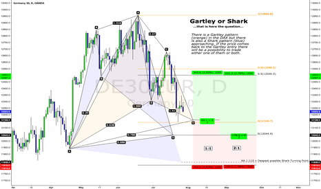 DE30EUR: DAX Gartley or Shark, that is here the question