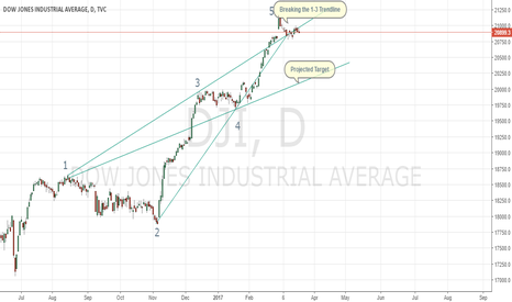 DJI: DJIA Sell Set-Up Through Wolfe-Wave