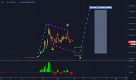 XVGUSD: VERGE - Update on Potential Buy Opportunities