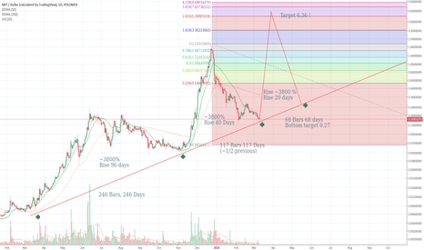 NXTUSD: NXT 6 $ Is it posible ? We will see !