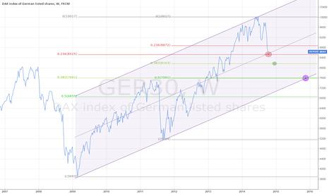 GER30: 3 Targets on Dax Index ($Ger30) Weekly (2007-2014)