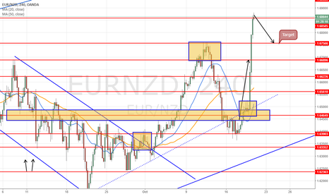 EURNZD: short at 1.6880 for target 1.6760 = 110 pips