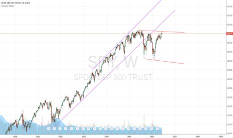 SPY: Range bound $SPY, going nowhere but down
