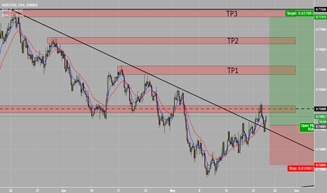 AUDUSD: Long on AUD/USD, could make new highs