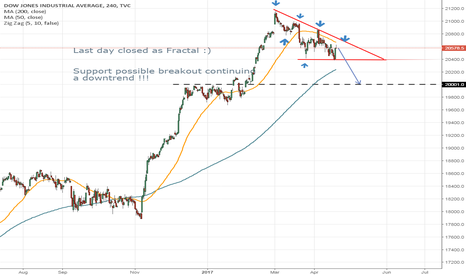 DJI: Dow Jones 5-8 Days Outlook