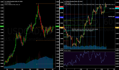 USDCAD: more height to go??