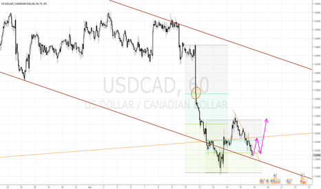 USDCAD: Long in #usdcad