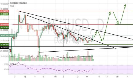 DASHUSD: Bullish Trend line Possibility