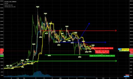 LTCUSD: Shorting LTC/USD