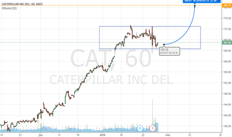 CAT: CAT покупка