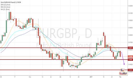 EURGBP: EUR/GBP short: il pattern Bow Tie respinge i prezzi!