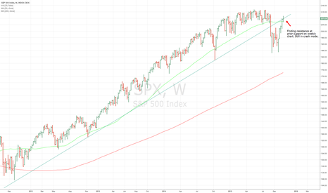 SPX: Major trendline violated and now serving as resistance.