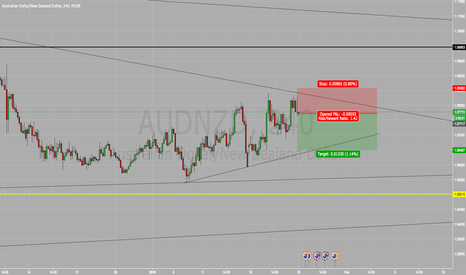 AUDNZD: Short on Aud/Nzd SELL SELL SELL !!!