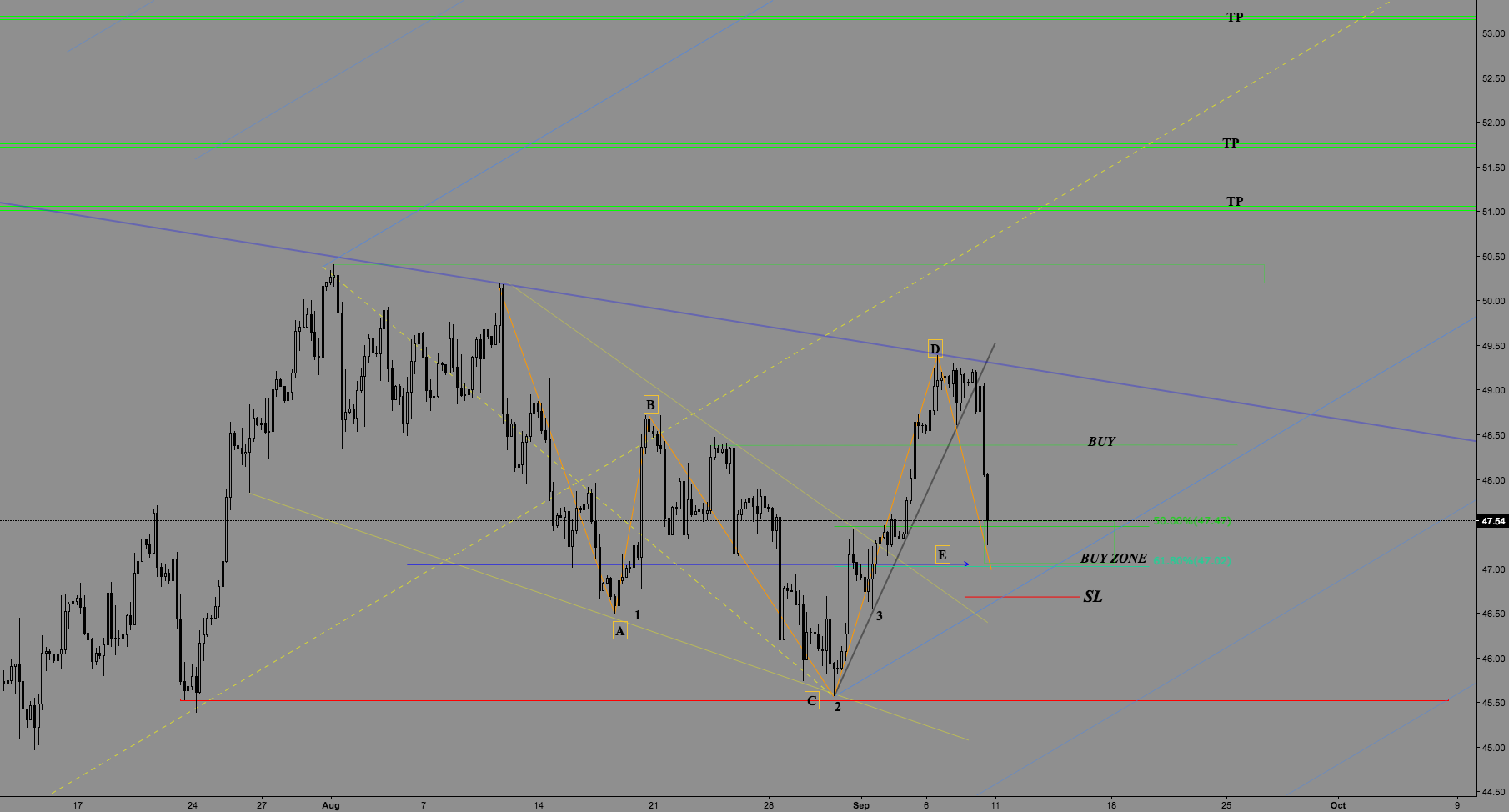 USOIL H4 LONG SETUP