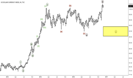 DXY: DXY: Long-term Elliott Wave Analysis