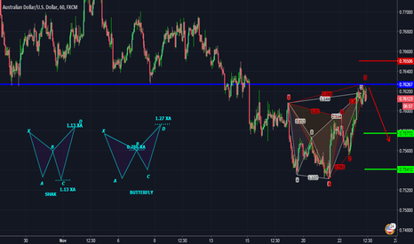 AUDUSD: TWO HARMONIC PATTERN (SHARK AND BUTTERFLY ) BELOW KEY RESISTANCE