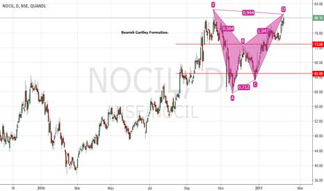 NSE/NOCIL: Bearish Gartley