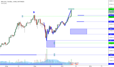 BTCUSD: BTCUSD Perspective And Levels: Euphoria Prices.