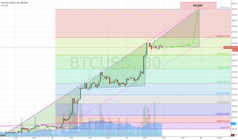 BTCUSD: The next push up