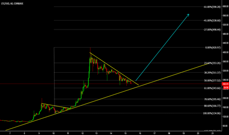 LTCUSD: LTCUSD Breakout is about to come