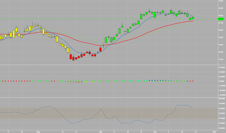 XLE: XLE-getting ready for the next leg higher