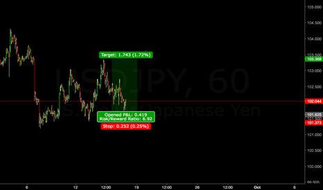 USDJPY: USD/JPY Risky