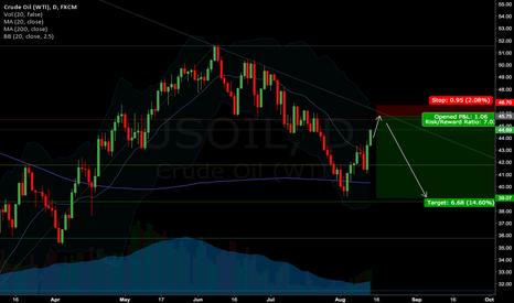 USOIL: US Crude Oil Short