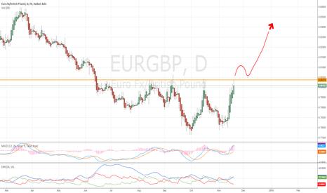 EURGBP: LONGTERM VIEW on EURGBP