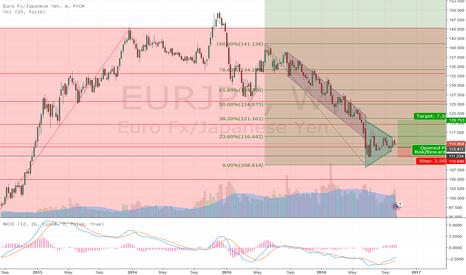 EURJPY: Buy opportunity developing on EURJPY?