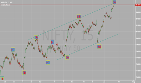 NIFTY: Nifty Elliot wave count