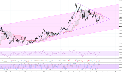 GBPUSD: Cable forming a wedge