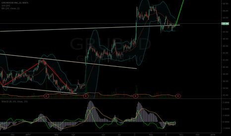 GRUB: $GRUB potential short term chart path