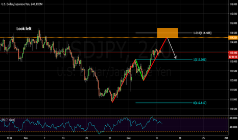 USDJPY: potential bearish abcd pattern