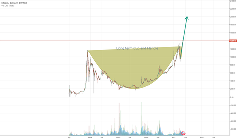 BTCUSD: Long Term Cup and Handle