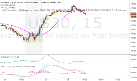 US30: Down trend in play